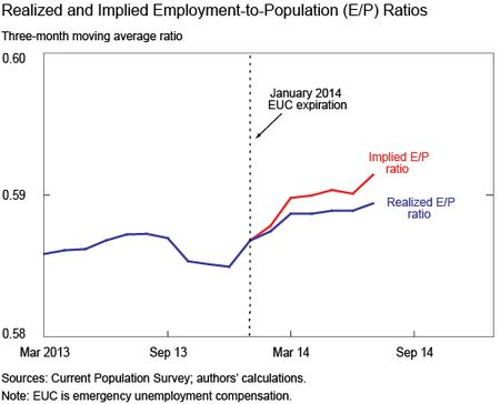 Realized and Implied Employment to Population Ratios