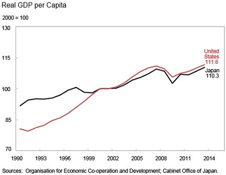 Real GDP per Capital