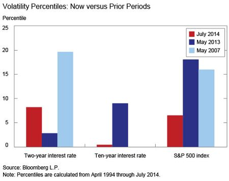 Volatility Percentiles-Now vs prior periods