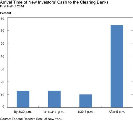 Arrival Time of New Investors' Cash to the Clearing Banks