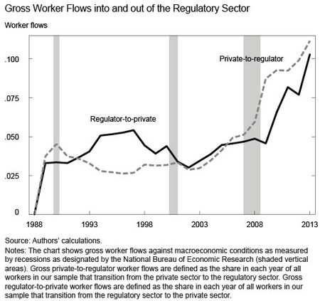 Gross-Worker-Flows-into-and-out-of-Regulatory-Sector