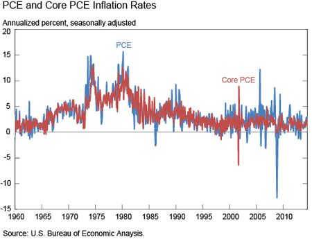 PCE and Core PCE Inflation Rates