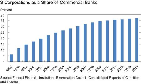 S-Corporations as Share of Commercial Banks