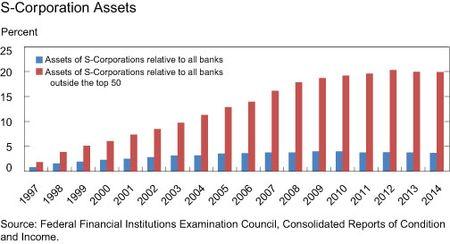 S-Corporation Assets