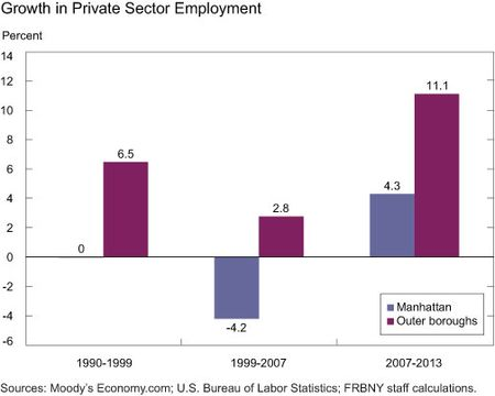 Growth in Private Sector Employment