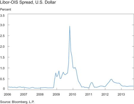 Libor-ois_spread_us_dollar