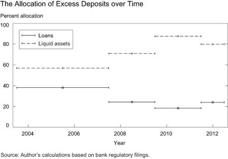 The Allocation of Excess Deposits over Time