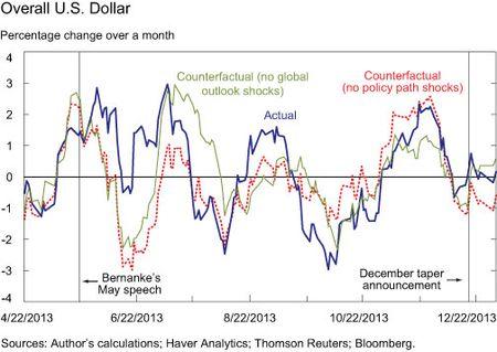 Overall U.S. Dollar