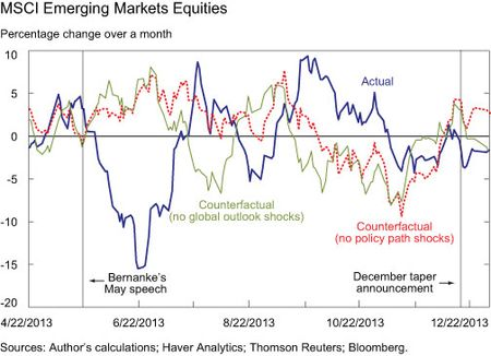 MSCI Emerging Markets Equities