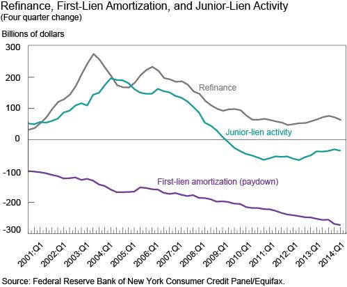 Refinance_First_Lien_Amortization_and_Second_Lien_Activity
