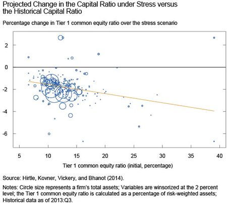 Projected Change in Capital Ratio under Stress vs Historical Capital Ratio