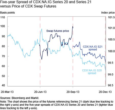 5y spread of cdxnaig series 20 and series 21 vs price of cdx swap futures