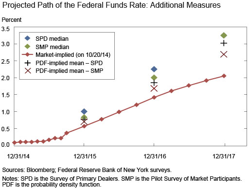 Ch3_Implied-Target-Federal-Funds-Rate-Projections