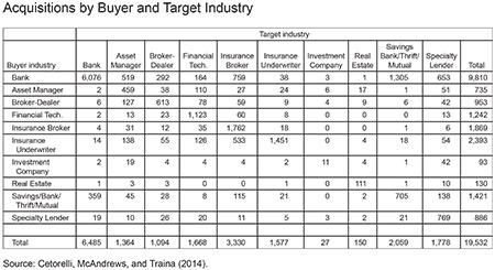 Acquisitions by Buyer and Target Industry