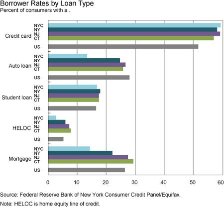 Borrower_rates_by_debt_type