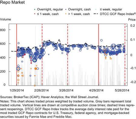 Repo Market