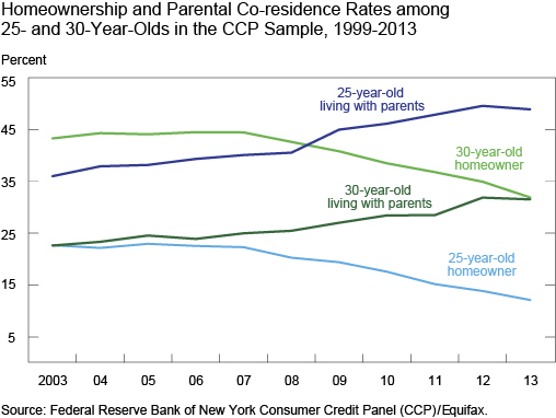 Ch2_Homeownership-and-Parental-Co-residence-Rates