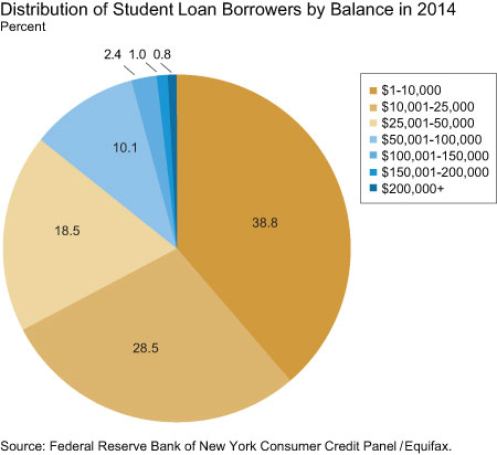Distribution of Student Loan Borrowers by Balance in 2014