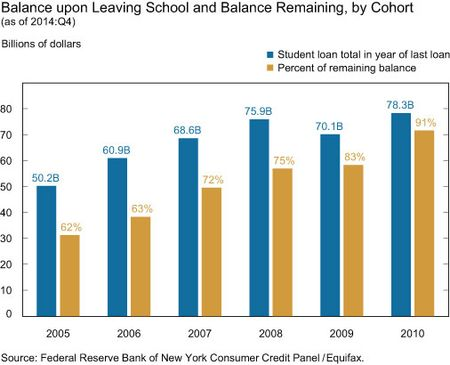 Balance upon Leaving School and Balance Remaining, by Cohort
