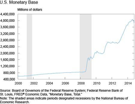 U.S. Monetar Base