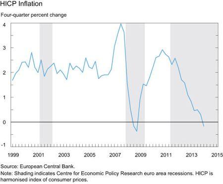 HICP Inflation