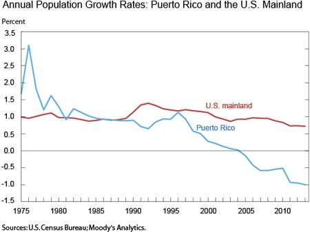 Annual Population Growth Rates