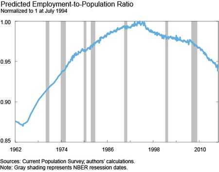 Predicted Employment-to-Population Ratio