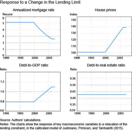 Response to a Change in the Lending-Limit