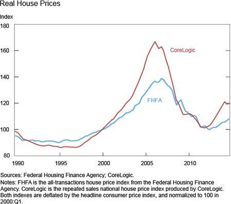Economist's View: Housing