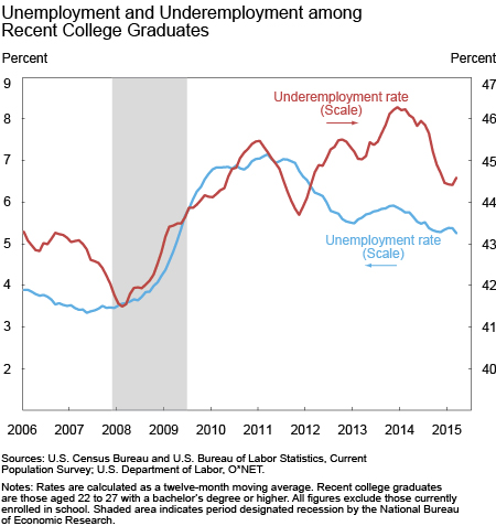 Unemployment and Underemployment in Recent Graduates