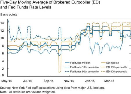 Five-Day Moving Average of Brokered Eurodollar