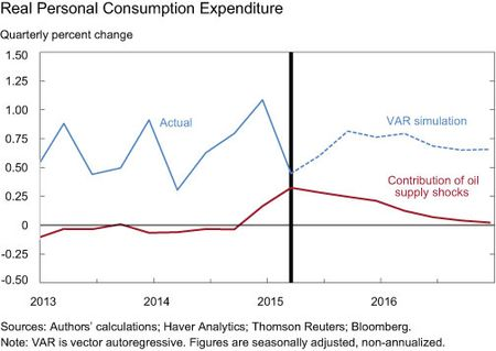 Real Personal Consumption Expenditure