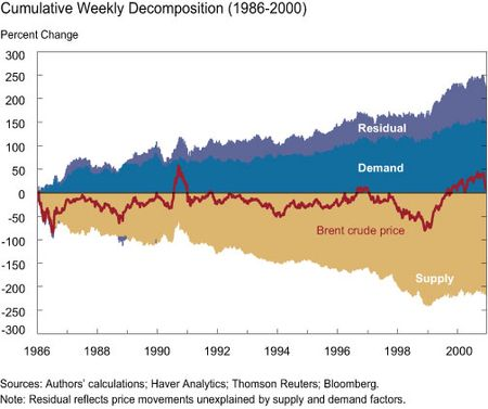 Cumulative Weekly Decomposition 1986-2000