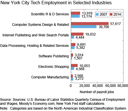 New York City Tech Employment in Selected Industries