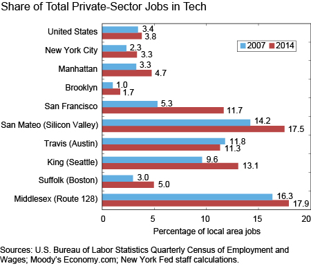 Share of Total Private-Sector Jobs in Tech