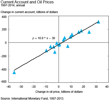 Current Account and Oil Prices