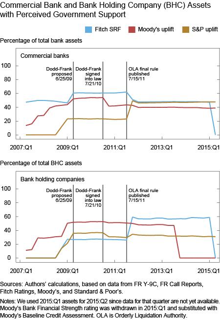 Too-Big-to-Fail Chart