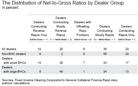 Distribution of Net-to-Gross Ratios by Dealer Group