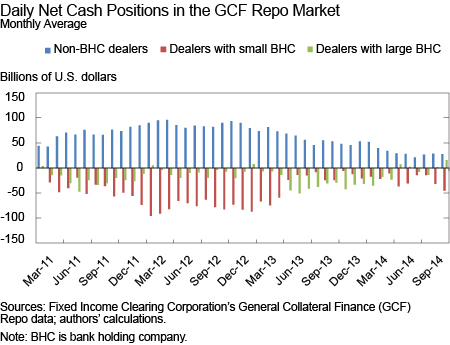 Daily Net Cash Positions in GCF Repo Market