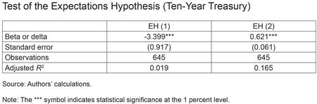 Table: Test of the Expectations Hupothesis (Ten-Year Treasury)