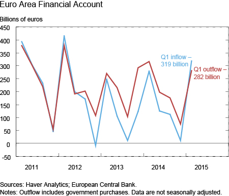Lucca_Klitgaard_2_Euro-Area-Financial-Account