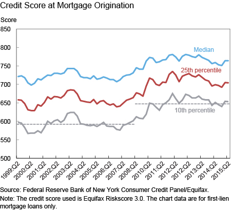 Credit Score at Mortgage Origination