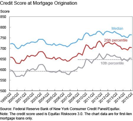 Credit Score at Mortgage Origination
