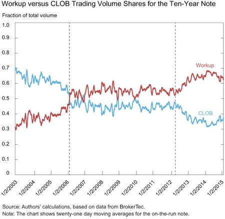 Workup versus CLOB Trading Volume Shares for the Ten-Year Note