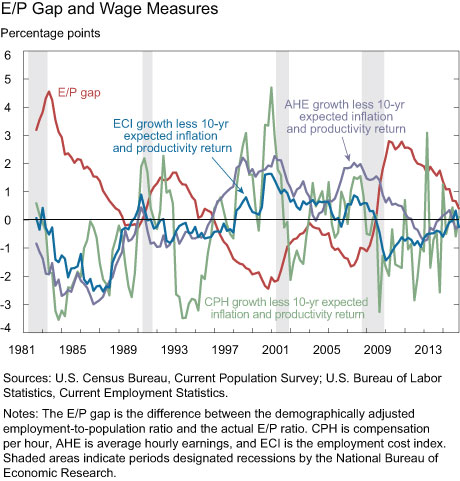 E/P Gap and Wage Measures