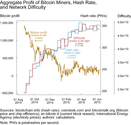 Aggregate Profit of Bitcoin Miners, Hash Rate, and Network Difficulty