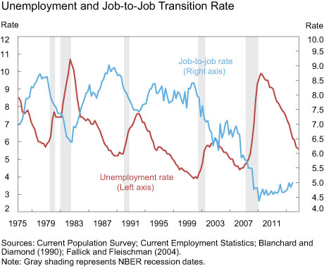 Unemployment and Job-to-Job Transition Rate
