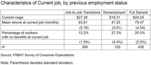 Characteristics of Current Job