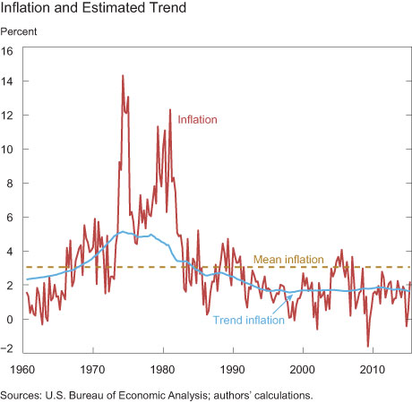 Inflation and Estimated Trend