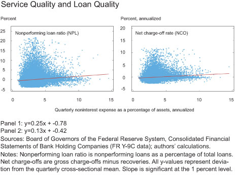 Service Quality and Loan Quality